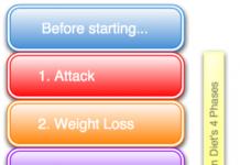 Dukan diyetinin 4 aşaması - 4 adımda dukan diyeti